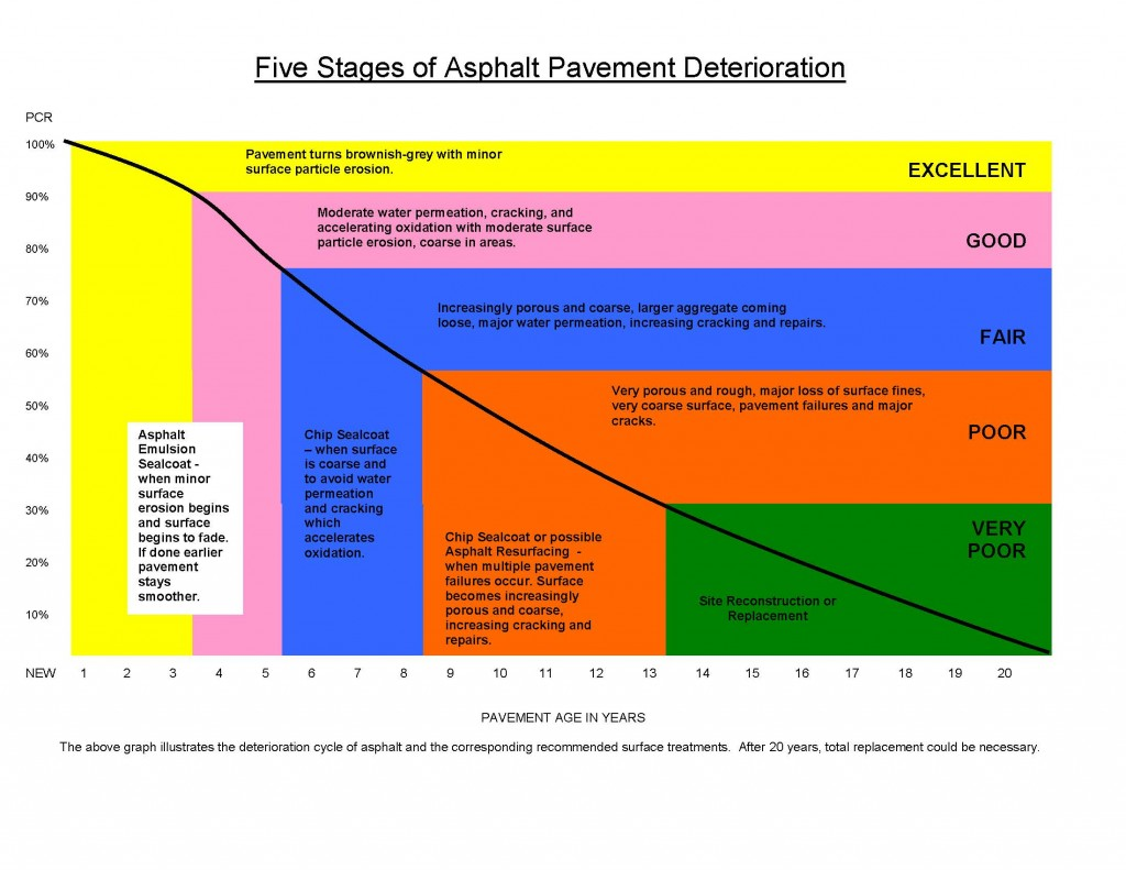 5-Stages-of asphalt detoriation