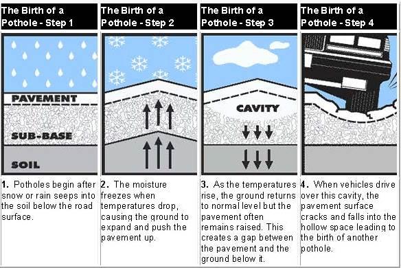 The birth of a pothole - how a pothole is made